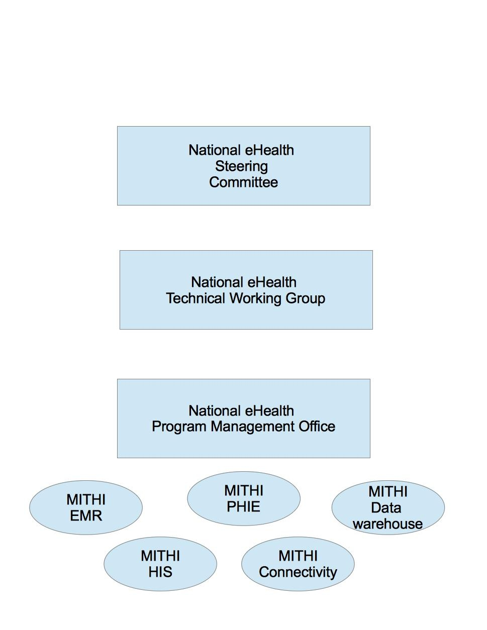 National eHealth Organizational Structure - Projects - OpenHIE Wiki