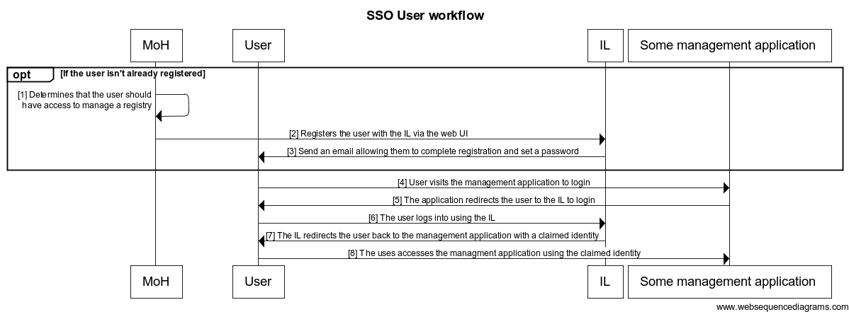 SSO User Workflow Documents OpenHIE Wiki Cool Sso Quote